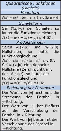 Formeln zu quadratischen Funktionen Teil 1/© by www.fit-in-mathe-online.de