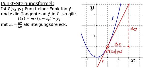 Punkt-Steigungsformel einer Tangente/© www.fit-in-mathe-online.de
