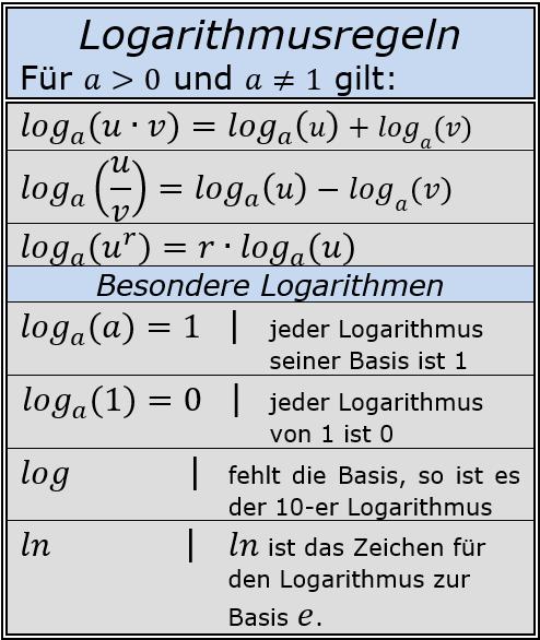 Alle Logarithmusregeln im Überblick/© by www.fit-in-mathe-online.de