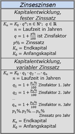 Formeln zu Zinseszinsen der Kapitalentwicklung/© by www.fit-in-mathe-online.de