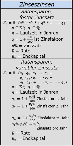 Formeln zu Zinseszinsen beim Ratensparen/© by www.fit-in-mathe-online.de