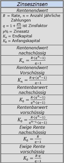 Formeln zur Rentenrechnung mit Zinseszinsen/© by www.fit-in-mathe-online.de