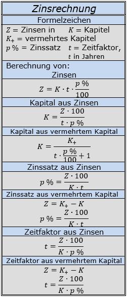 Formeln zur Zinsrechnung unterjährig/© by www.fit-in-mathe-online.de