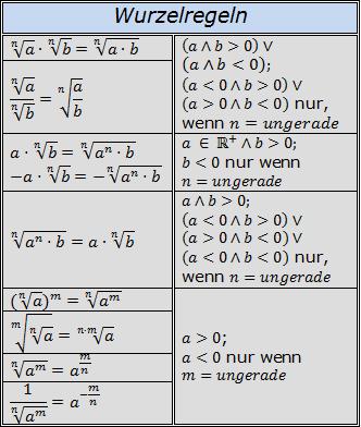 Alle Wurzelregeln im Überblick/© by www.fit-in-mathe-online.de