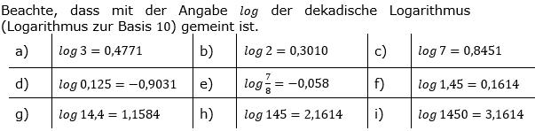 Logarithmenberechnung Lösung Aufgabensatz 1 Blatt 01 © by www.fit-in-mathe-online.de
