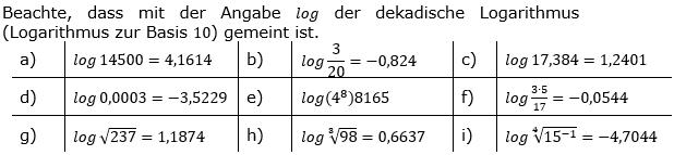 Logarithmenberechnung Lösung Aufgabensatz 2 Blatt 01 © by www.fit-in-mathe-online.de