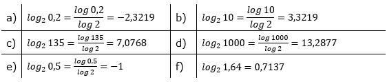 Logarithmenberechnung Lösung Aufgabensatz 3 Blatt 01 © by www.fit-in-mathe-online.de