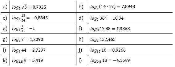 Logarithmenberechnung Lösung Aufgabensatz 1 Blatt 02 © by www.fit-in-mathe-online.de
