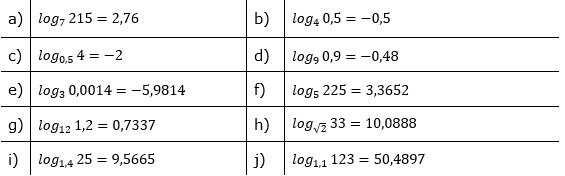 Logarithmenberechnung Lösung Aufgabensatz 2 Blatt 02 © by www.fit-in-mathe-online.de