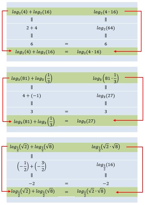 Nachdem wir nun gelernt haben, wie man einen Logarithmus berechnet, untersuchen wir einmal, wie es sich mit den Logarithmen zweier Zahlen und dem Logarithmus ihres Produkts verhält. (WIKI Logarithmengesetze Bild W0001 / © by Fit-in-Mathe-Online.de)
