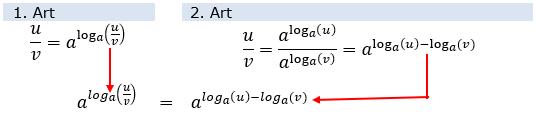 Der Quotient u/v lässt sich auf zweierlei Art bilden: (WIKI Logarithmengesetze Bild W0003 / © by Fit-in-Mathe-Online.de)