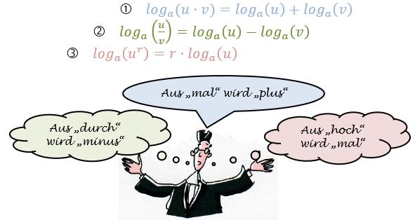 Die drei Logarithmengesetze (WIKI Logarithmengesetze Bild W0004 / © by Fit-in-Mathe-Online.de)