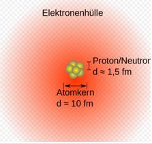 Atome haben einen Durchmesser von etwa 10^(-10) m. (Zehnerpotenzen Expert Aufgabensatz 4 Blatt 31/© by www.fit-in-mathe-online.de)