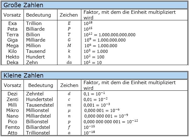 Vorsätze von Maßeinheiten der Zehnerpotenzen | © by www.fit-in-mathe-online