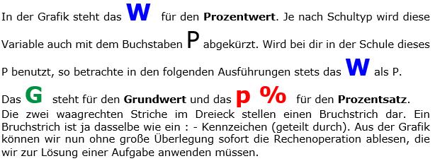 In der Prozentrechnung unterscheidet man drei Begriffe.  (Grafik WALL0004 in den WIKIs zur Prozentrechnung) /© by www.fit-in-mathe-online.de)