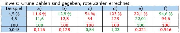 Prozentrechnung allgemein Lösungen zum Aufgabensatz 5 Blatt 1/2 Grundlagen Bild 1/© by www.fit-in-mathe-online.de