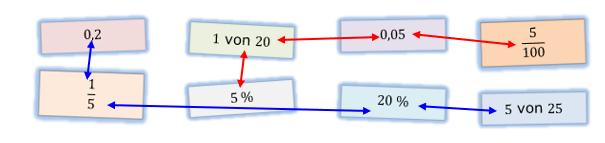 Prozentrechnung Basiswissen Lösungen zum Aufgabensatz 1 Blatt 2/2 Fortgeschritten Bild 1/© by www.fit-in-mathe-online.de