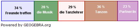 Anne und Jonas haben eine Umfrage gemacht, was den Schülerinnen und Schülern der 10. Klasse an dem Tanzkurs besonders gefällt. (Grafik A220501 im Aufgabensatz 5 Blatt 2/2 Fortgeschritten zu Prozentrechnung Basiswissen) /© by www.fit-in-mathe-online.de)