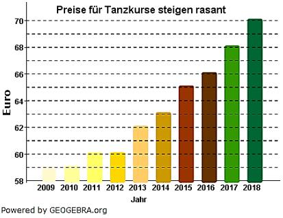 Sarah und Cem haben für die Schülerzeitung ein Diagramm erstellt, das den Anstieg der Preise für Tanzkurse in den letzten 10 Jahren zeigt. (Grafik A220601 im Aufgabensatz 6 Blatt 2/2 Fortgeschritten zu Prozentrechnung Basiswissen) /© by www.fit-in-mathe-online.de)