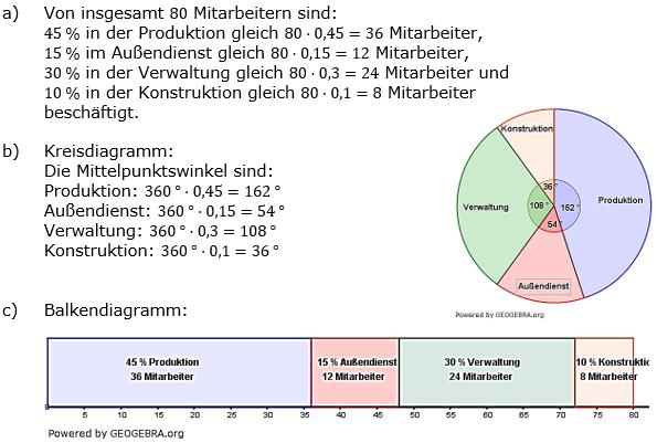 Prozentrechnung Basiswissen Lösungen zum Aufgabensatz 7 Blatt 2/2 Fortgeschritten Bild 1/© by www.fit-in-mathe-online.de