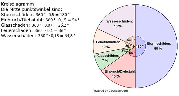 Prozentrechnung Basiswissen Lösungen zum Aufgabensatz 4 Blatt 2/3 Fortgeschritten Bild 1/© by www.fit-in-mathe-online.de