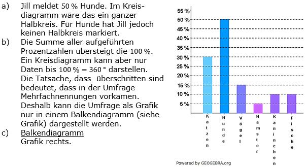 Prozentrechnung Basiswissen Lösungen zum Aufgabensatz 7 Blatt 2/3 Fortgeschritten Bild 1/© by www.fit-in-mathe-online.de