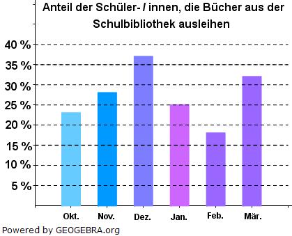 Entwicklungstendenzen und Veränderungen werden oft in einem Säulendiagramm dargestellt. (Grafik W0002 im WIKI Prozentrechnung Basiswissen und Diagramme) /© by www.fit-in-mathe-online.de)