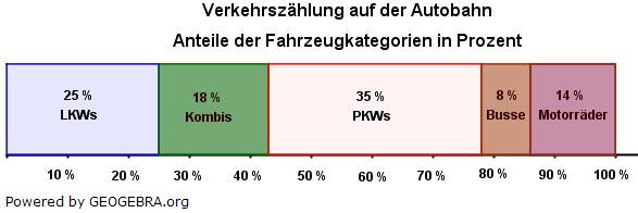 Prozentuale Anteile werden oft in einem Streifendiagramm (Prozentstreifen) dargestellt. (Grafik W0003 im WIKI Prozentrechnung Basiswissen und Diagramme) /© by www.fit-in-mathe-online.de)