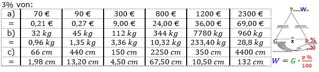 Prozentrechnung Grundwert Lösungen zum Aufgabensatz 1 Blatt 1/1 Grundlagen Bild 1/© by www.fit-in-mathe-online.de