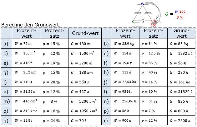 Prozentrechnung Grundwert Lösungen zum Aufgabensatz 2 Blatt 1/1 Grundlagen Bild 1/© by www.fit-in-mathe-online.de