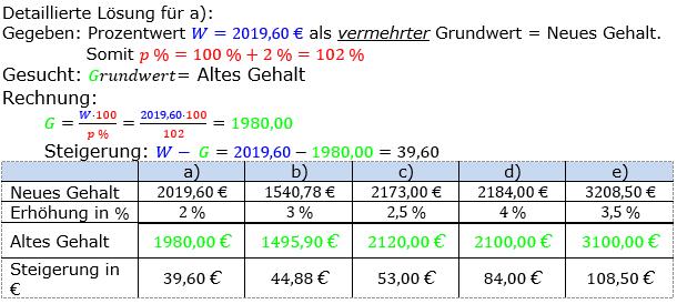 Prozentrechnung Grundwert Lösungen zum Aufgabensatz 5 Blatt 1/2 Grundlagen Bild 1/© by www.fit-in-mathe-online.de