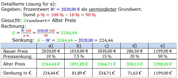 Prozentrechnung Grundwert Lösungen zum Aufgabensatz 7 Blatt 1/2 Grundlagen Bild 1/© by www.fit-in-mathe-online.de