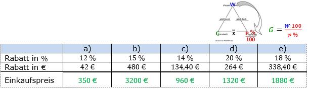 Prozentrechnung Grundwert Lösungen zum Aufgabensatz 1 Blatt 2/1 Fortgeschritten Bild 1/© by www.fit-in-mathe-online.de