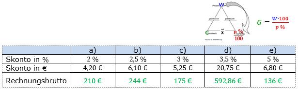 Prozentrechnung Grundwert Lösungen zum Aufgabensatz 3 Blatt 2/1 Fortgeschritten Bild 1/© by www.fit-in-mathe-online.de