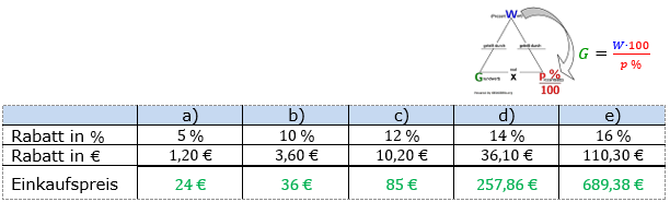 Prozentrechnung Grundwert Lösungen zum Aufgabensatz 5 Blatt 2/1 Fortgeschritten Bild 1/© by www.fit-in-mathe-online.de