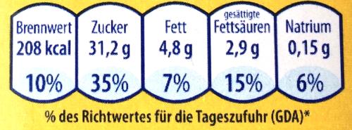 Die nebenstehende Nährwerttabelle eines Lebensmittels zeigt Anteile von Nährstoffen im Produkt sowie den jeweiligen prozentualen Anteil am Tagesbedarf eines menschlichen Körpers. (Grafik A211301 im Aufgabensatz 13 Blatt 2/1 Fortgeschritten zum Grundwert der Prozentrechnung /© by www.fit-in-mathe-online.de)