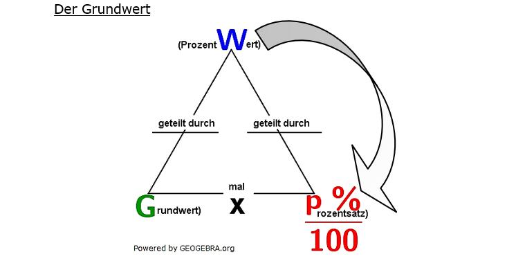 Prozent Wiki