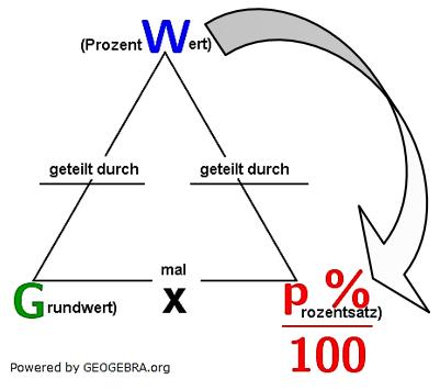 Eine Aufgabe fragt nach dem Grundwert. Den erhalten wir ganz einfach, indem wir den Prozentwert durch p %/100 dividieren. (Grafik W0002 im WIKI zum Grundwert der Prozentrechnung)/© by www.fit-in-mathe-online.de