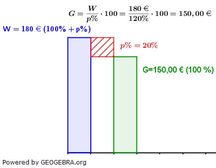 WIKI Grundwert in der Prozentrechnung Lösung zum Beispiel 3 Bild W0004/© by www.fit-in-mathe-online.de