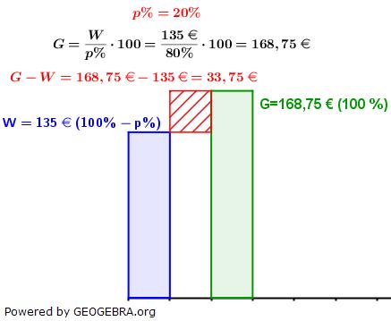 WIKI Grundwert in der Prozentrechnung Lösung zum Beispiel 5 Bild W0005/© by www.fit-in-mathe-online.de