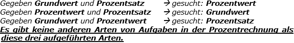 Merksatz Prozentwert, Grundwert, Prozentsatz. (Grafik merksatz_prozentrechnung im WIKI zu den Prozentrechnungsarten) /© by www.fit-in-mathe-online.de)