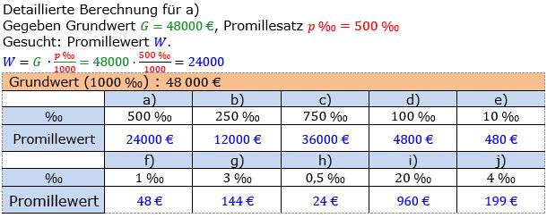 Promillerechnung Lösungen zum Aufgabensatz 1 Blatt 1/1 Grundlagen Bild 1/© by www.fit-in-mathe-online.de