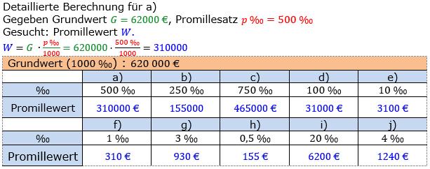 Promillerechnung Lösungen zum Aufgabensatz 2 Blatt 1/1 Grundlagen Bild 1/© by www.fit-in-mathe-online.de