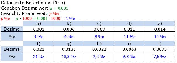 Promillerechnung Lösungen zum Aufgabensatz 3 Blatt 1/1 Grundlagen Bild 1/© by www.fit-in-mathe-online.de