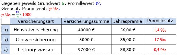 Promillerechnung Lösungen zum Aufgabensatz 4 Blatt 1/1 Grundlagen Bild 1/© by www.fit-in-mathe-online.de