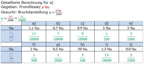 Promillerechnung Lösungen zum Aufgabensatz 5 Blatt 1/1 Grundlagen Bild 1/© by www.fit-in-mathe-online.de