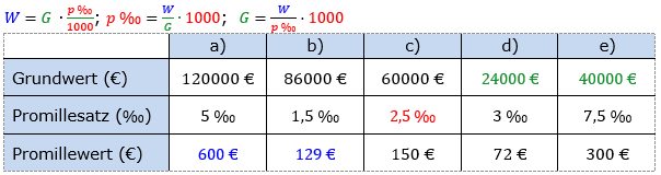 Promillerechnung Lösungen zum Aufgabensatz 6 Blatt 1/1 Grundlagen Bild 1/© by www.fit-in-mathe-online.de