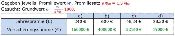 Promillerechnung Lösungen zum Aufgabensatz 7 Blatt 1/1 Grundlagen Bild 1/© by www.fit-in-mathe-online.de