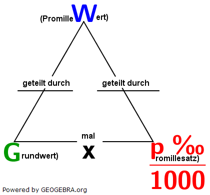 Somit gilt das Formeldreieck, welches wir in den Grundlagen zur Prozentrechnung kennengelernt haben weiterhin. (Grafik W0001 im WIKI zum Prozentwert der Prozentrechnung)/© by www.fit-in-mathe-online.de