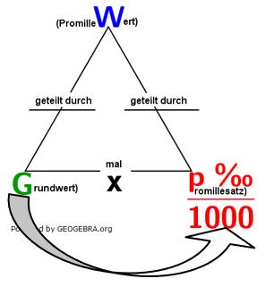 Eine Aufgabe fragt nach dem Promillewert. Den erhalten wir ganz einfach, indem wir den Grundwert mit dem Promillesatz multiplizieren. (Grafik W0004 im WIKI zur Promillerechnung)/© by www.fit-in-mathe-online.de